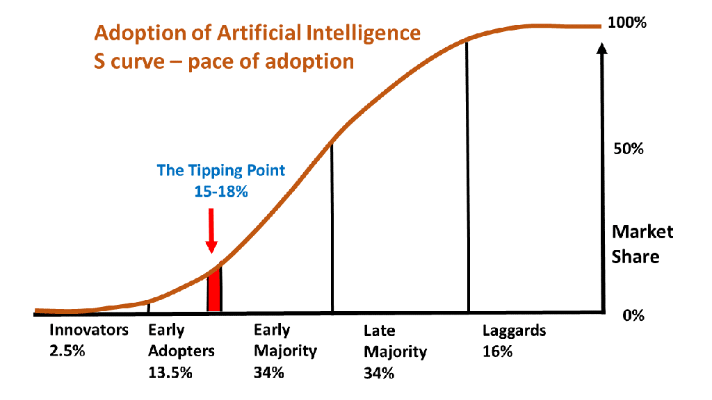 adoption-of-artificial-intelligence-legal-sector-S-curve1