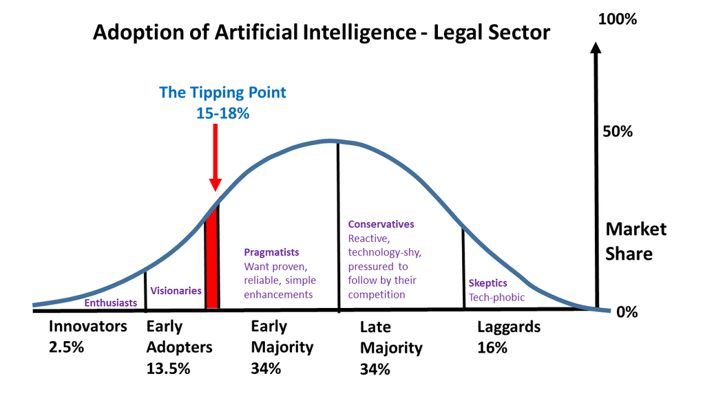 adoption-of-artificial-intelligence-legal-sector