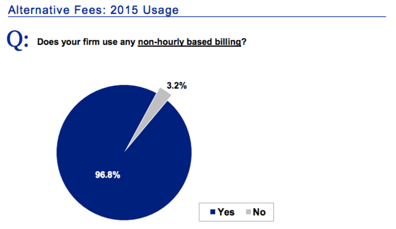 alternative-fees-2015-usage