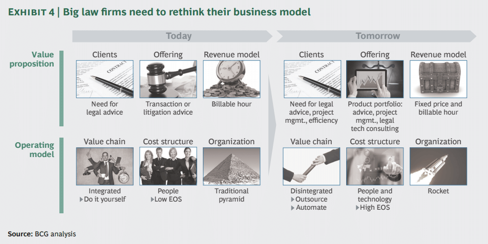 big-law-firms-need-to-rethink-their-business-model